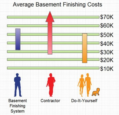 Basement-Finishing-Cost-Chart-s